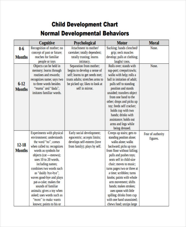 child behavior development chart