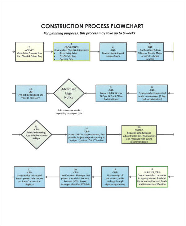 construction company flow chart