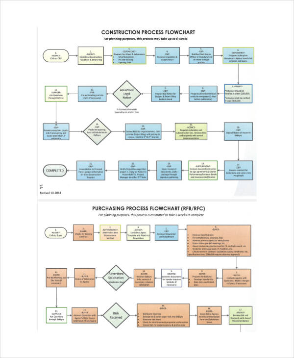 construction work flow chart