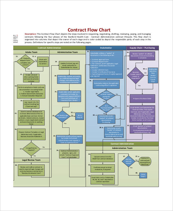 contract administration flow chart