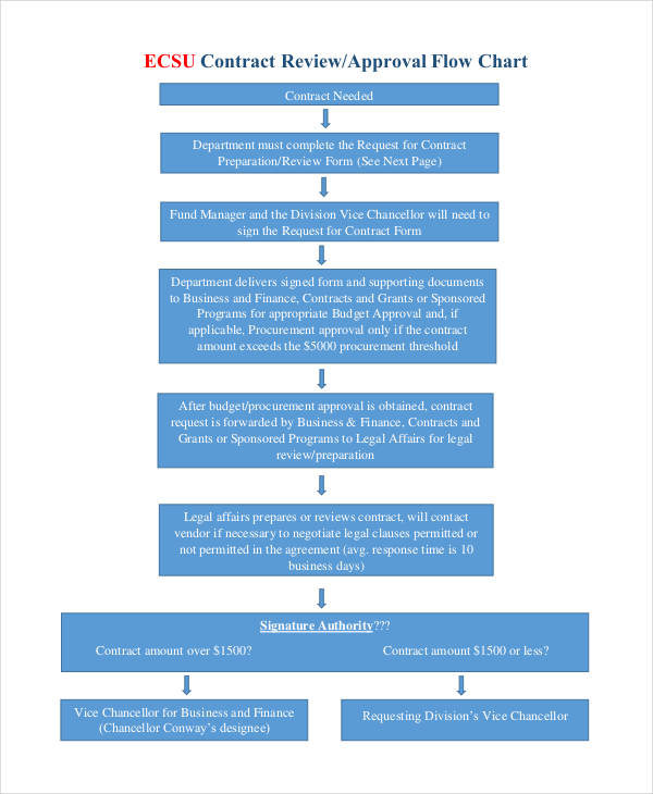 contract approval flow chart