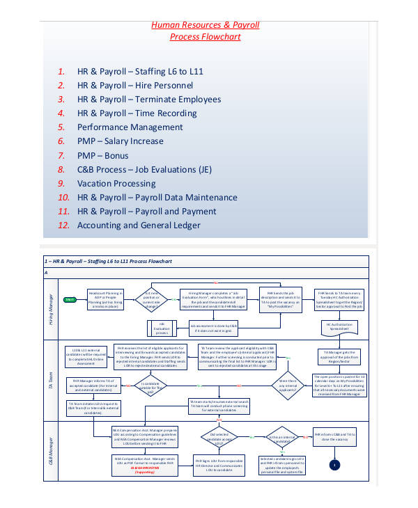 hr process flow chart