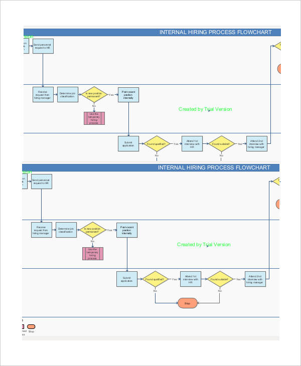 internal recruitment flow chart