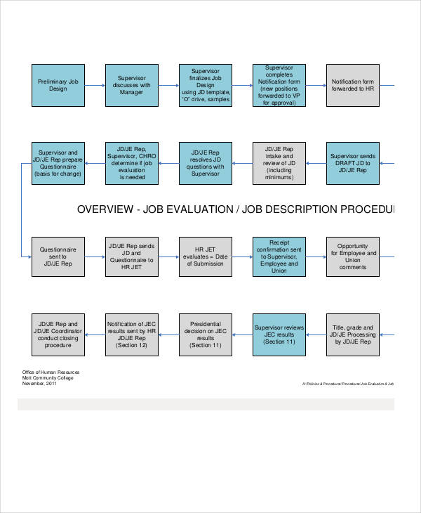 job description flow chart