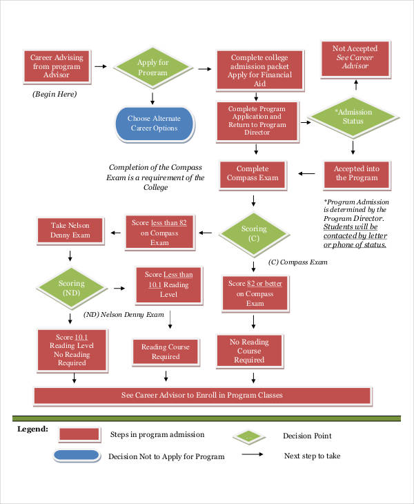 nursing process flow chart