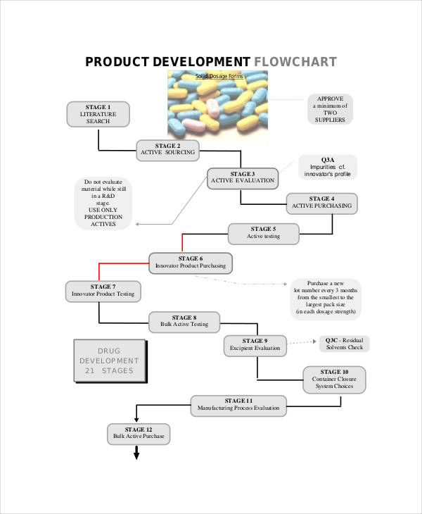product development flow chart