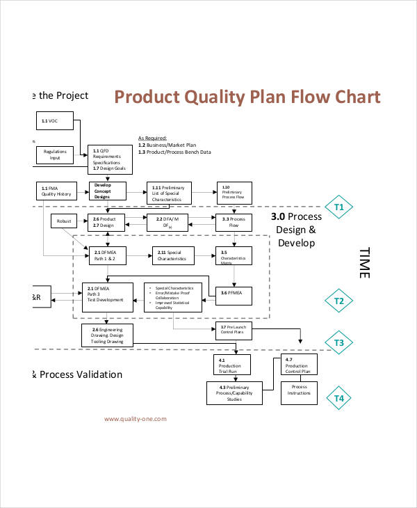 production planning flow chart