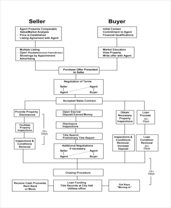 real estate sales flowchart