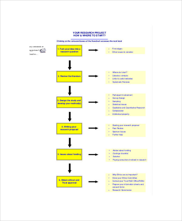 49 flow charts examples samples research flow chart ccuart Gallery