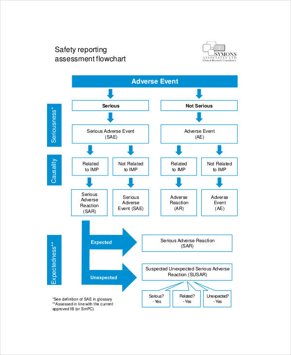 safety reporting flow chart