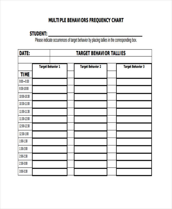 student behavior frequency chart