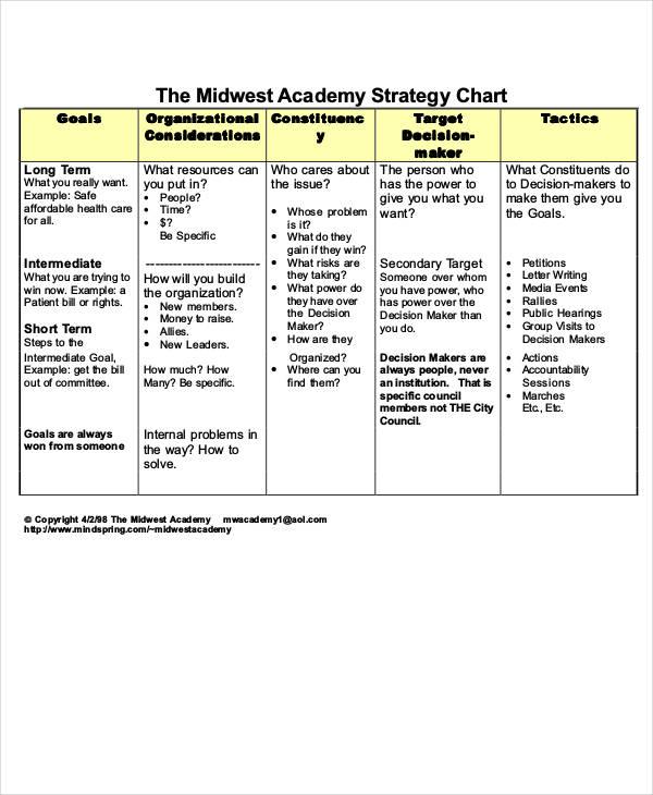 academy strategy