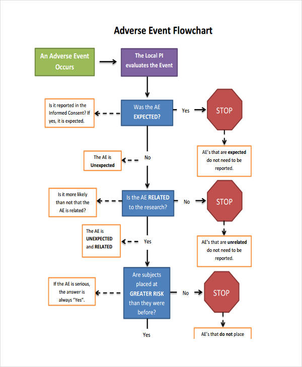 adverse event flow chart