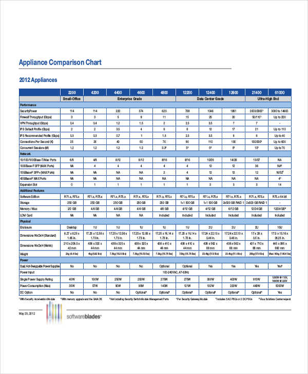 appliance comparison example
