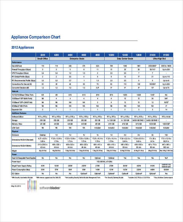 appliance comparison example