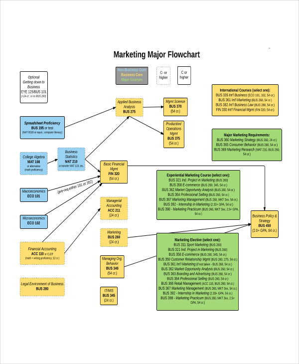 Basic Flow Charts Examples  Samples