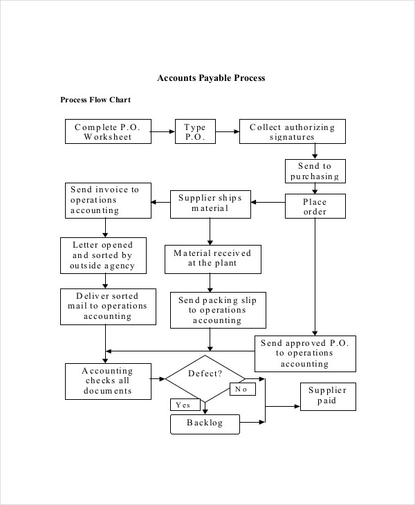 basic process flowchart example