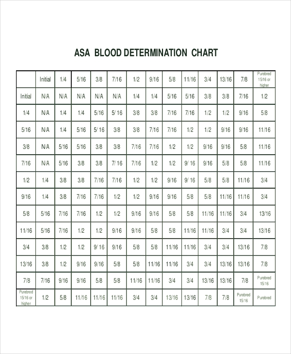 blood determination example