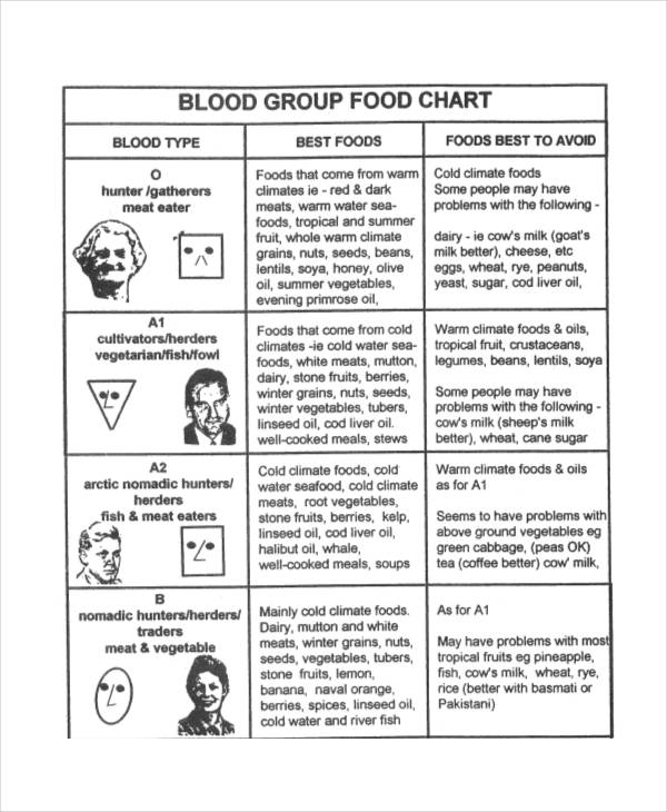 blood type food chart