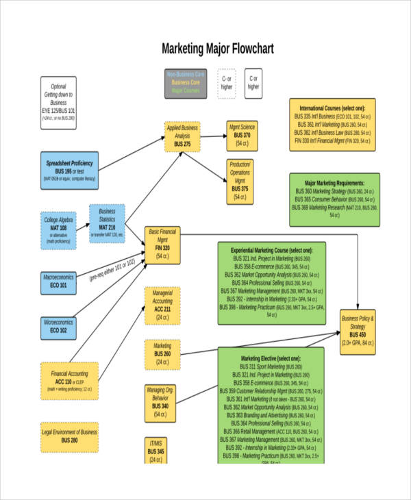 business marketing flowchart