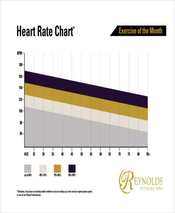 Chart For Heart Rate