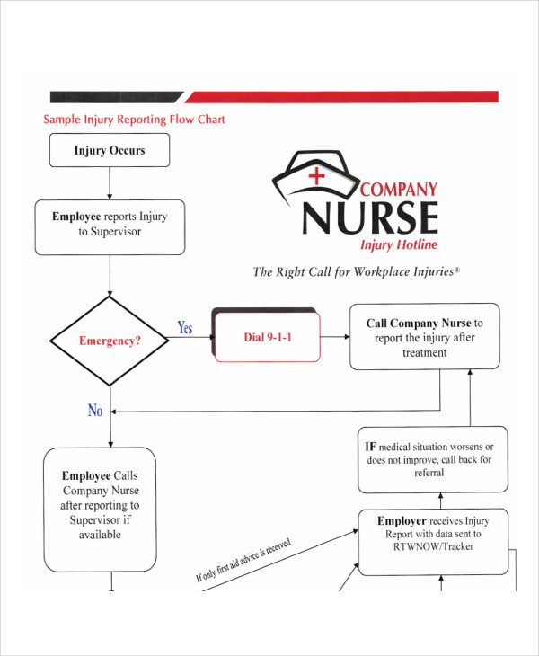 7 nursing flowcharts examples samples injury reporting flowchart example ccuart Images