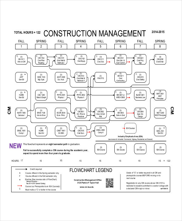 construction management flowchart example