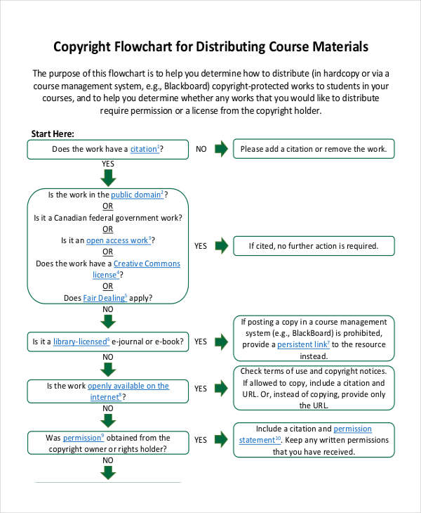 copyright allowances flowchart sample
