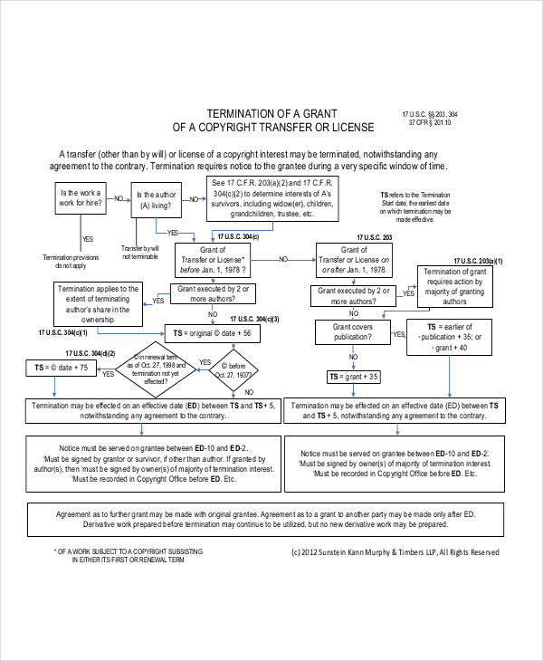copyright termination flowchart