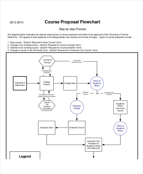 course proposal flowchart