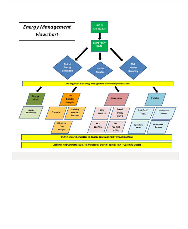 energy management flow chart