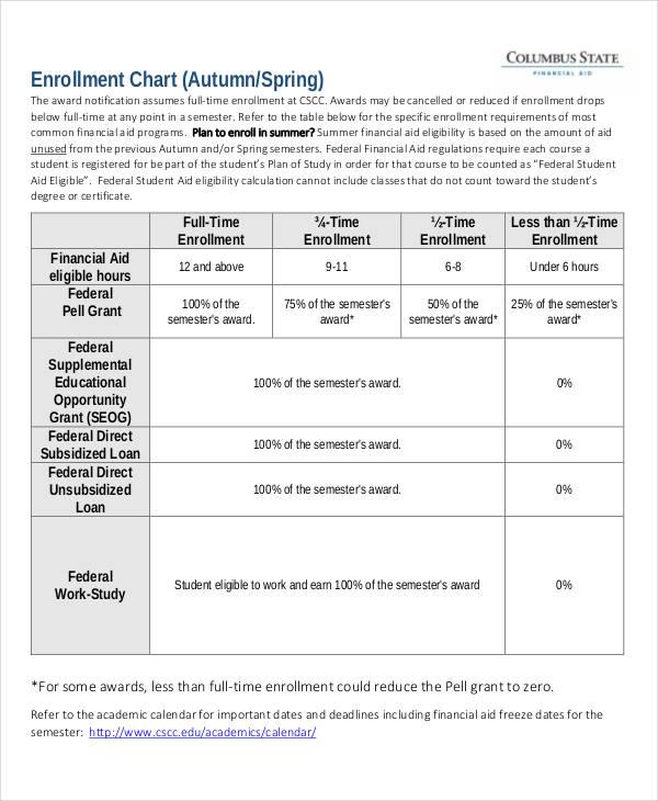 enrollment chart example