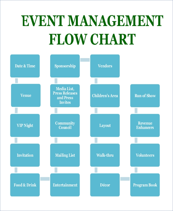 event basic flow chart