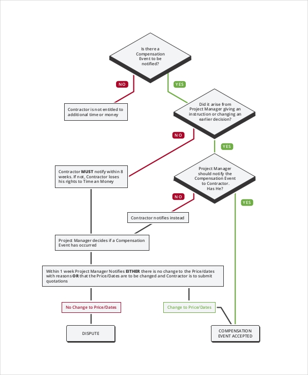 7  event flow charts examples  u0026 samples