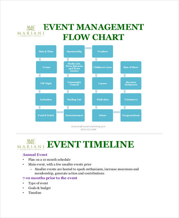 event management flow chart1