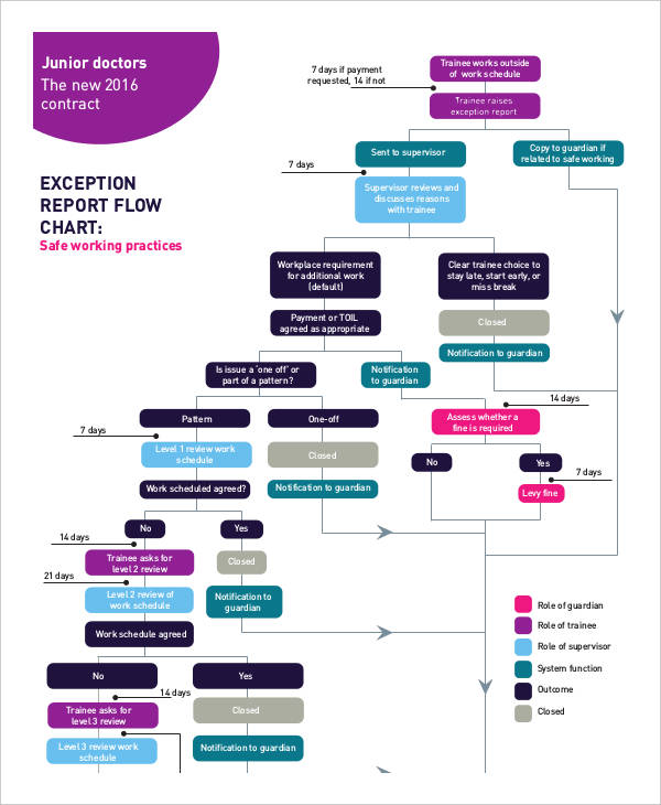 exception report flow chart