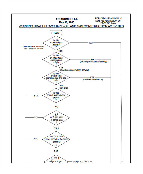 flow chart for construction work