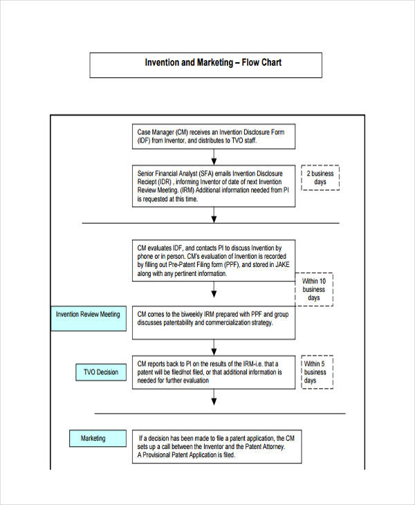 flow chart for invention marketing