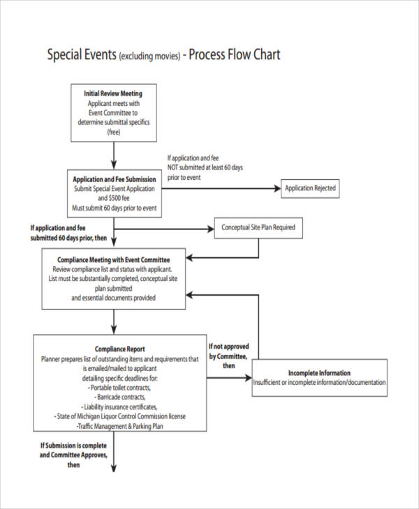 flow chart for special event