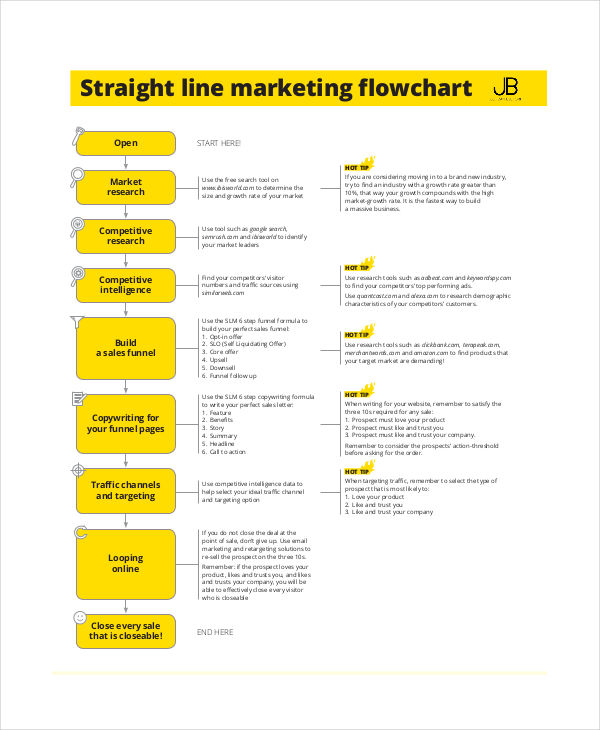 flow chart for straight line marketing