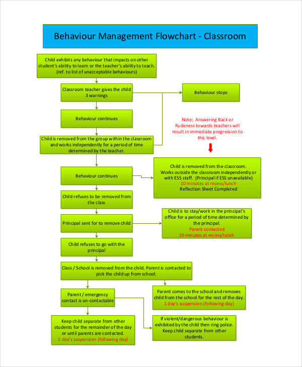 flowchart for behaviour management