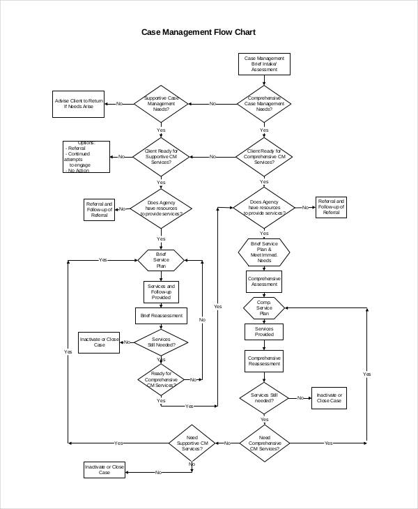 flowchart for case management