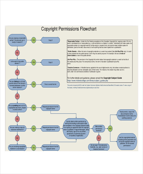 flowchart for copyright permissions