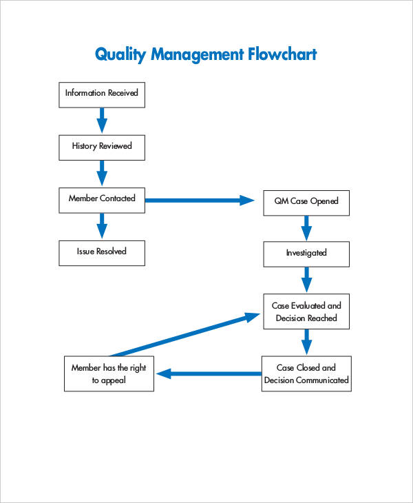 flowchart for quality management