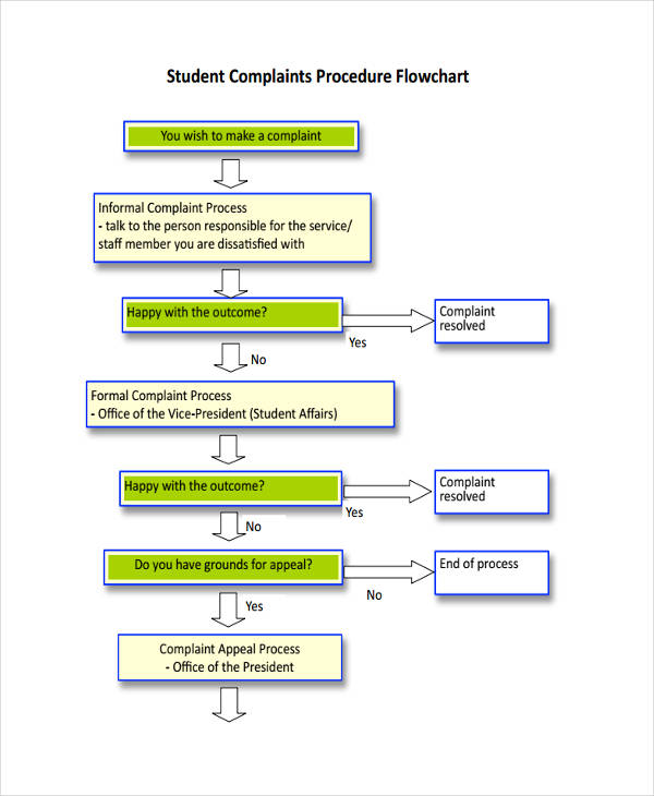 flowchart for student complaints