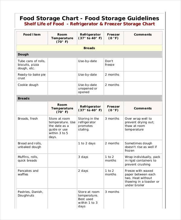 food storage chart
