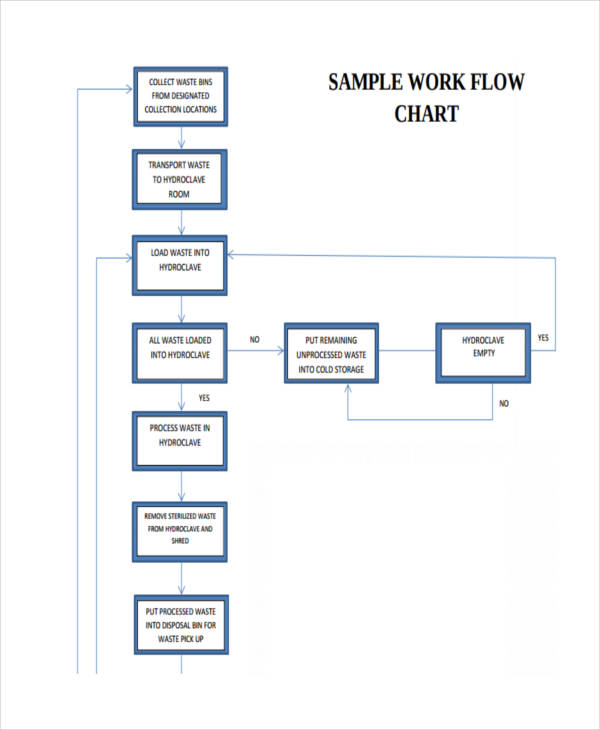 Examples Of Flow Charts