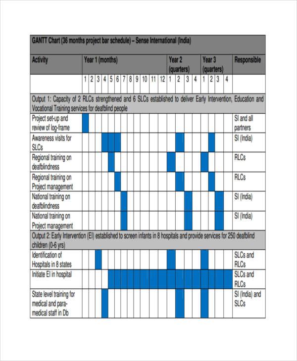 7 Gantt Chart Examples Samples
