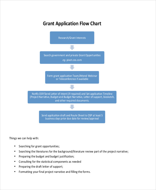 grant application flowchart sample