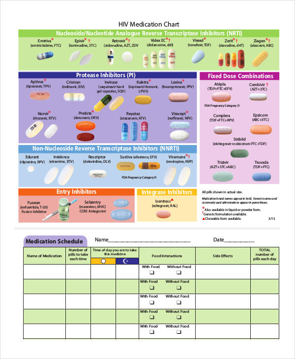 32  charts examples  u0026 samples in pdf